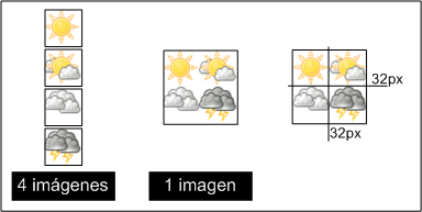 Sprite complejo que dispone las imágenes de forma vertical y horizontal