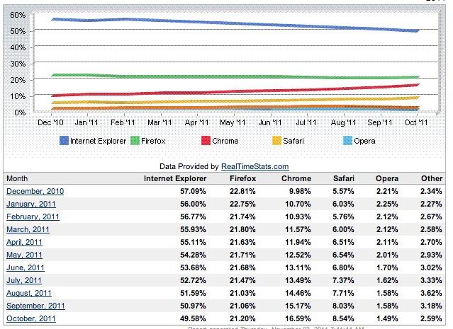 Internet Explorer cae por debajo del 50% en cuota de mercado