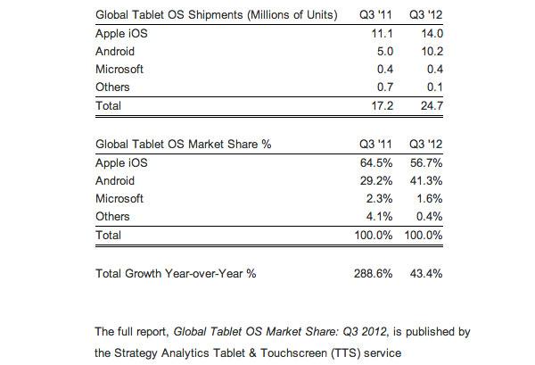 cuota-de-mercado-de-sistemas-para-tablets