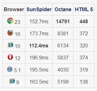 Comparativa de Internet Explorer versus el resto de Navegadores
