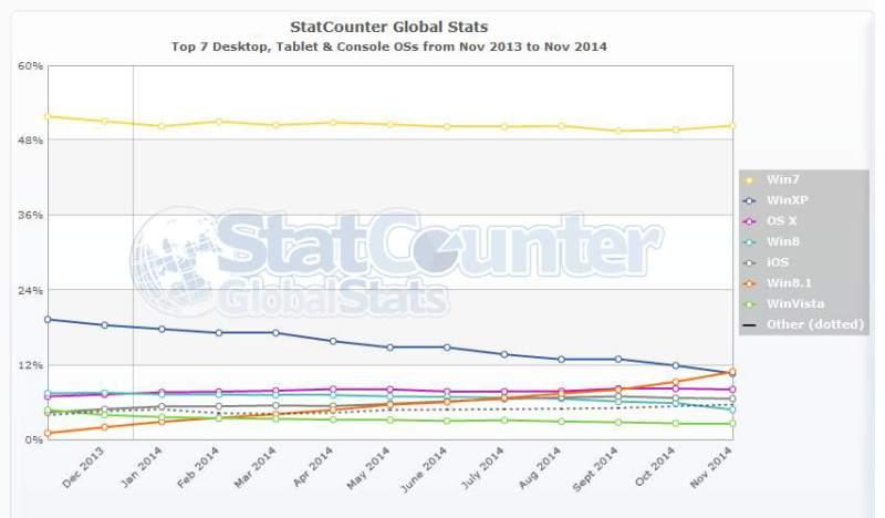 StatCounter-os-ww-monthly-201311-201411
