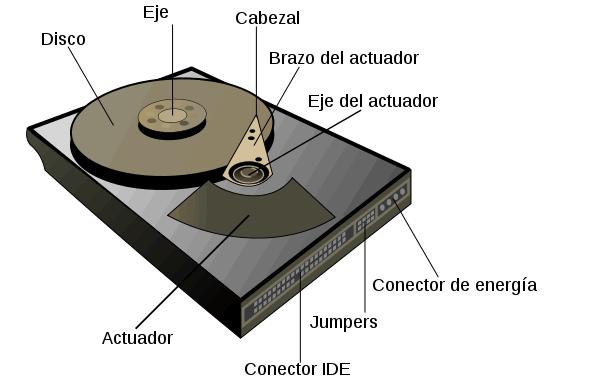 Tipos de Conexiones para discos duros