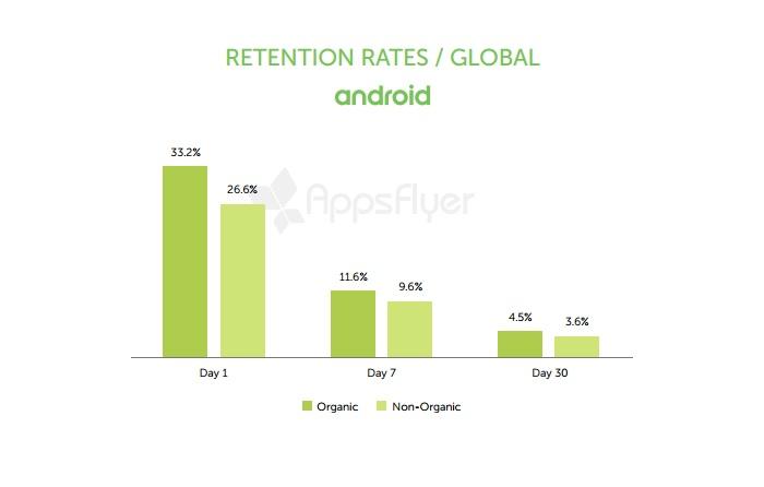 Luego de un mes de instalar un App, solo el 5% de los usuarios la siguen usando